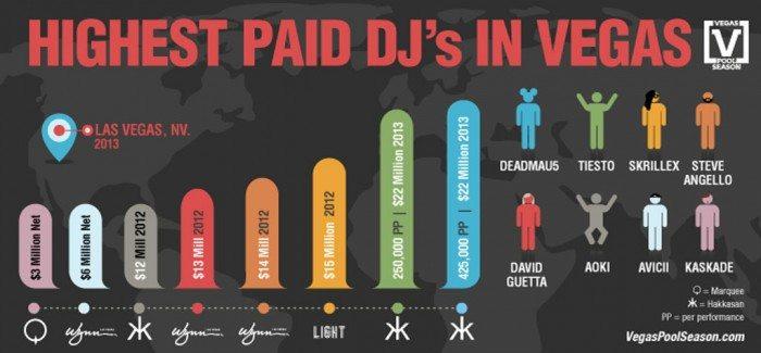 Highest Paid DJs of 2013